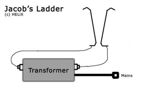 Jacob's Ladder on